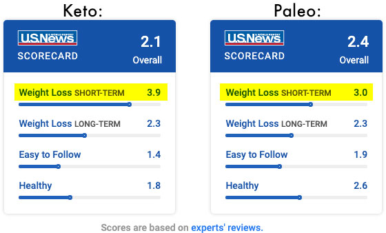 keto vs paleo diet ratings