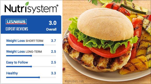 nutrisystem expert reviews