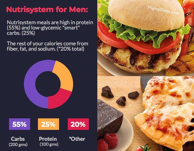 nutrisystem for men healthy