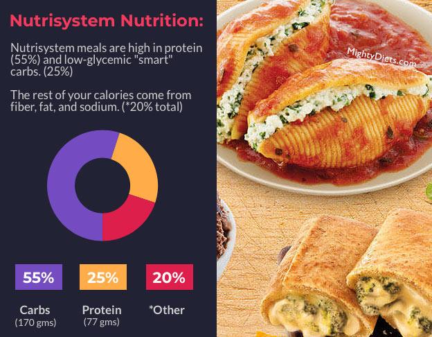 nutrisystem nutritional breakdown