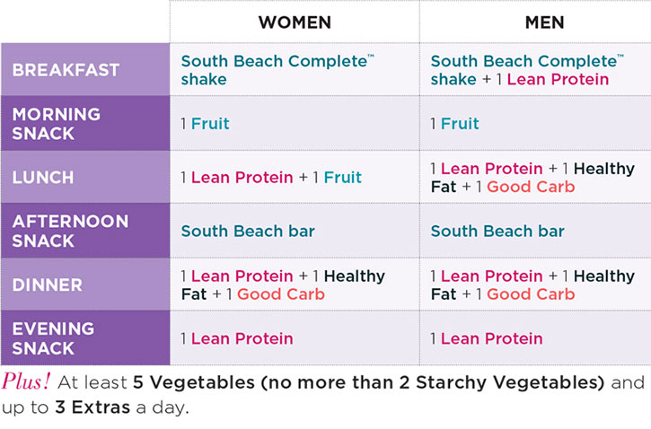 south beach diet sample menu