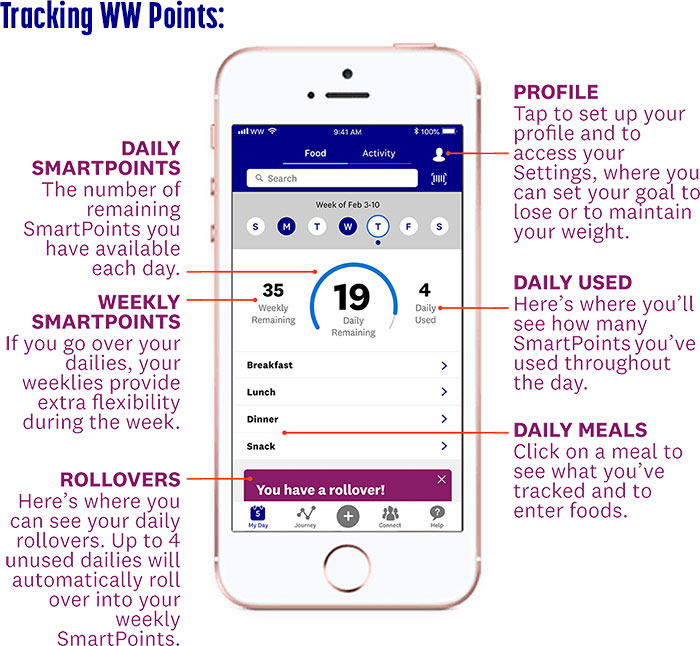 tracking ww points iphone